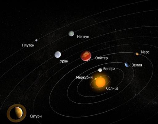 Астрономические основы астрологии