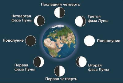 Как рассчитать Лунный знак Зодиака по дате рождения