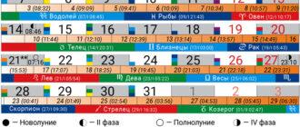 Календарь Лунных дней в знаках Зодиака