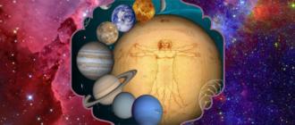 Планеты и знаки Зодиака в астрологии